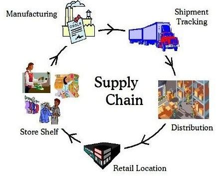 Where can I find a list of master thesis topics for supply