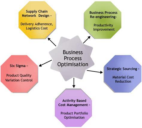 Sample thesis on logistics management